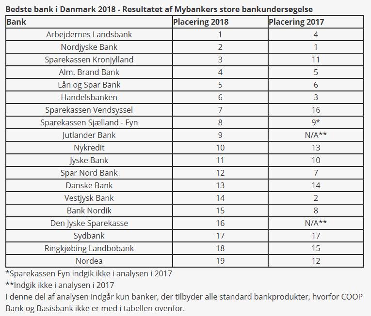 Danmarks bedste bank 2018